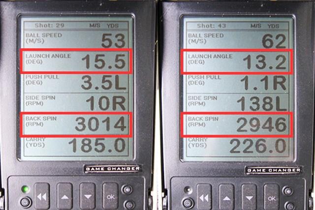 ミーやん(左)とツルさん(右)の弾道数値を比較。赤枠で囲った打ち出し角とバックスピン量に注目。ドライバーのような強烈な弾道を得ることができた