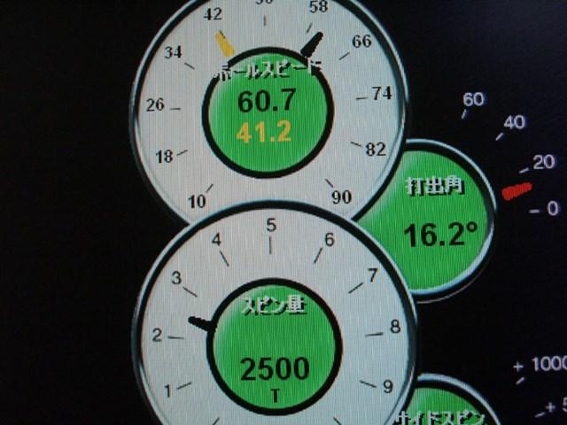 10.5度、フレックスRにて試打計測開始。打ち出し角は16.2度とやや高め、スピン量は2500回転と飛ばすのに最適な数値だった。