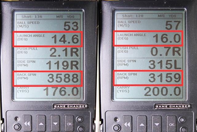 ミーやん(左)とツルさん(右)の弾道計測。赤枠で囲った打ち出し角とバックスピン量を見てみると、飛距離というよりは安定感のある球筋で飛んでいることがわかる