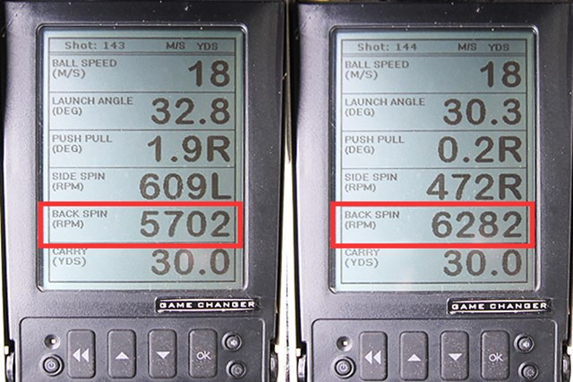 フォーティーン RM-22 ウェッジ 新製品レポート (画像 2枚目) ミーやん(左)とツルさん(右)の弾道計測。赤枠で囲ったバックスピン量が5700~6200rpmと、他のウェッジの平均5000~5500rpmに対して多いことがわかった