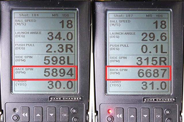 本間ゴルフ TW-W フォージド ウェッジ 新製品レポート (画像 2枚目) ミーやん(左)とツルさん(右)の弾道計測。30ヤード付近を狙った時のバックスピン量は5900~6700rpmと、他のウェッジの平均バックスピン量5000~5500rpmに対して多いことがわかった