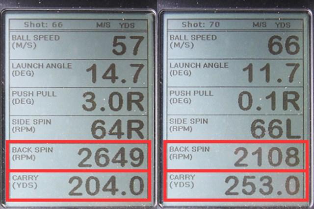 ダンロップ スリクソン Z565 ドライバー 新製品レポート (画像 2枚目) ミーやん(左)とツルさん(右)の弾道計測。下から2番目の数値バックスピン量は2100~2600回転と少なめ。ツルさんの飛距離(キャリーのみ)は250ヤードオーバーと、出だしは力強く、棒球で、飛距離が稼げるドライバーだ