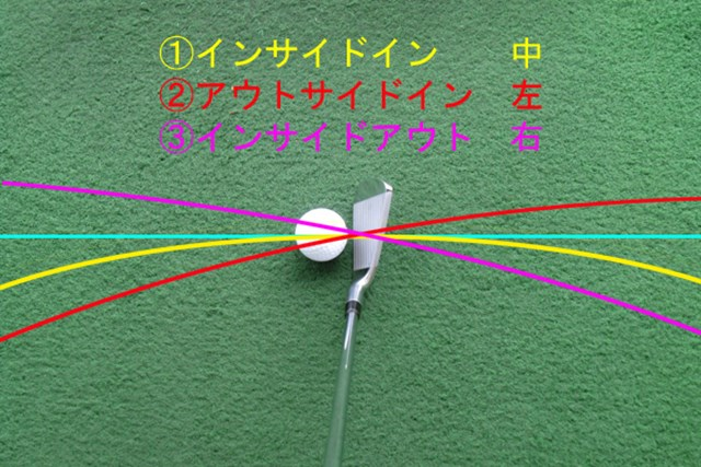 スイング軌道はインサイドイン、アウトサイドイン、インサイドアウトの3種類あり、球の打ち出し方向が決まる