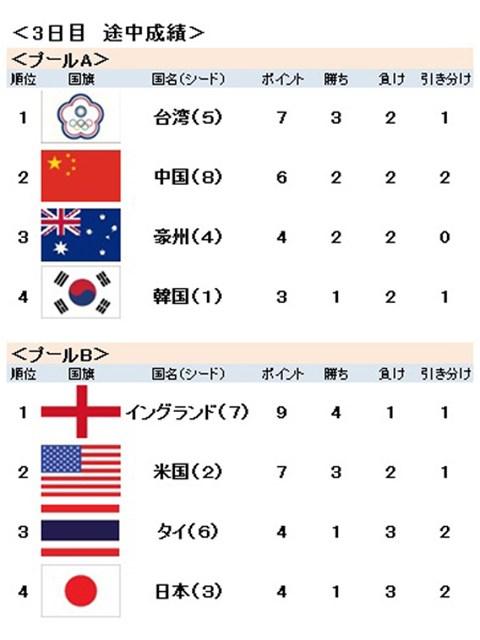 2016年 UL インターナショナルクラウン 3日目  総合成績
