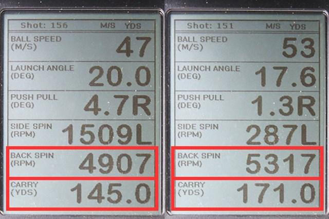 ダンロップ スリクソン Z565 アイアン 新製品レポート (画像 2枚目) ミーやん(左)とツルさん(右)が試打した「スリクソン Z565 アイアン」の弾道計測値。4900~5300rpmと、ほかの7番アイアンにしてはスピン量が少なめで、その分飛距離(キャリー)が出ていた