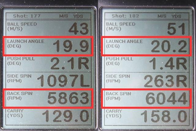 フォーティーン FH1000re フォージドアイアン 新製品レポート(画像 2枚目) ミーやん(左)とツルさん(右)が試打した「フォーティーン FH1000re フォージドアイアン」の弾道計測値。打ち出し角は20度、バックスピン量は6000回転ほどと、グリーンで止めるのに最適な弾道が打ちやすい