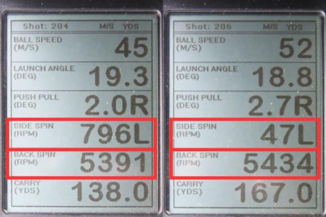 ロマロ Ray V アイアン 新製品レポート (画像 2枚目) ミーやん(左)とツルさん(右)が試打した「ロマロ Ray V アイアン」の弾道計測値。縦横のスピン量の数値を見てみると、操作性のいいクラブということがわかる