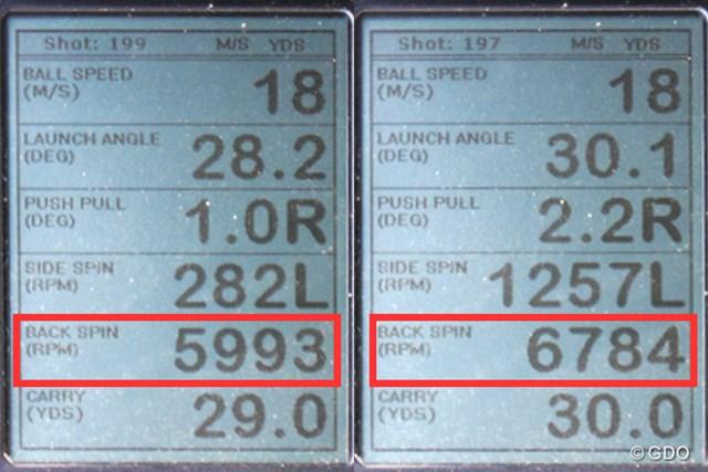 ミズノ T7 ウェッジ 新製品レポート (画像 2枚目) ミーやん(左)とツルさん(右)が試打した「ミズノ T7 ウェッジ」ロフト角58度での弾道計測値。30ヤードの距離でバックスピン量が6000回転以上と、他社のウェッジと比べて多いところに注目