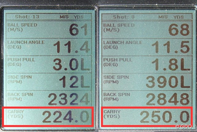 テーラーメイド グローレ F ドライバー 新製品レポート (画像 2枚目) ミーやん(左)とツルさん(右)が試打した「テーラーメイド グローレ F ドライバー」の弾道計測値。赤枠の数値は飛距離(キャリーのみ)の数値。前作からさらに進化した飛距離性能だ