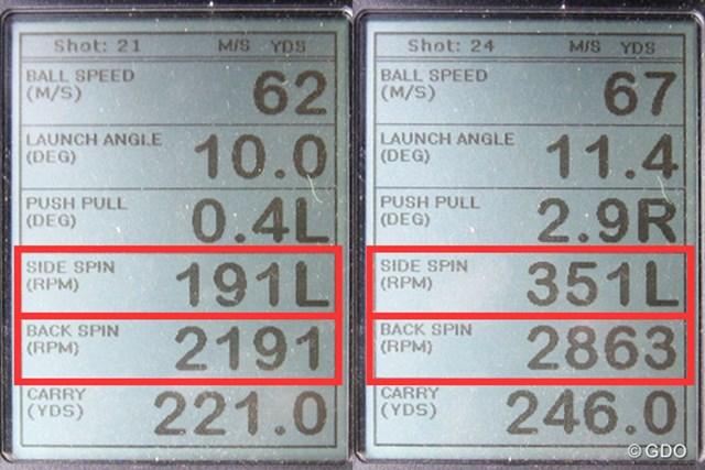 ミーやん(左)とツルさん(右)の弾道計測値。ボールのつかまり具合、バックスピン量に関しては申し分ないドライバーだ。