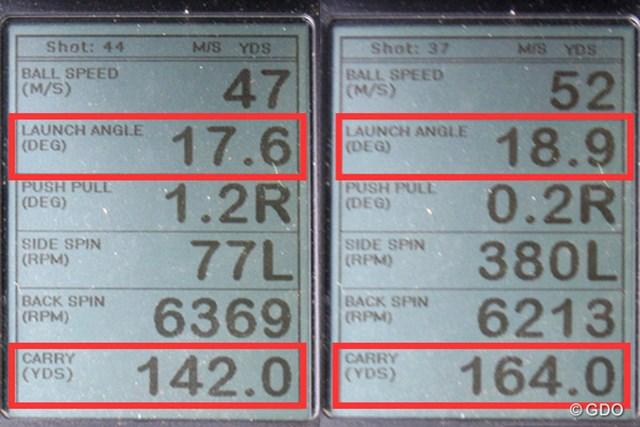 ブリヂストン TOUR B X-CB アイアン 新製品レポート (画像 2枚目) ミーやん(左)とツルさん(右)の弾道計測値。打ち出し角が十分にあるので、キャリーでグリーンを狙えるのが嬉しい