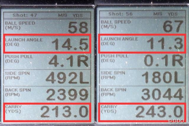 ミーやん(左)とツルさん(右)の弾道計測値。打ち出し角が十分にあるので、キャリーで飛距離が稼げる