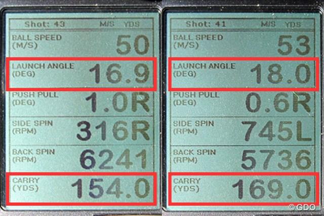ミーやん(左)とツルさん(右)の弾道計測値。高弾道でほどよく飛距離を稼げる