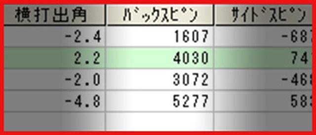 齋藤さんバックスピン量1 齋藤さんバックスピン量1