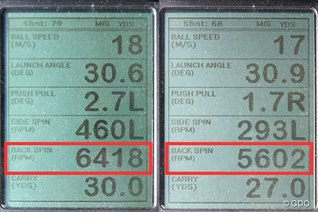 キャスコ ドルフィン ウェッジ DW-116 新製品レポート (画像 2枚目) ミーやん(左)とツルさん(右)の弾道計測値。30ヤード付近のアプローチでもバックスピンがよくかかった