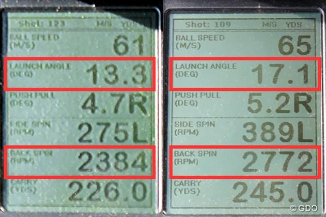 プロギア RED ドライバー 新製品レポート (画像 2枚目) ミーやん(左)とツルさん(右)の弾道計測値。高打ち出しで飛ばすことができる