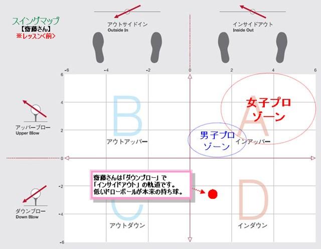 齋藤さんフィッティングマップ 齋藤さんフィッティングマップ