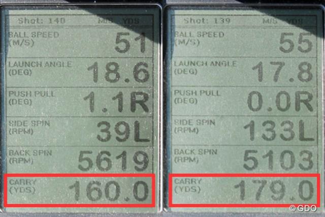 プロギア RED チタンフェースアイアン 新製品レポート (画像 2枚目) ミーやん(左)とツルさん(右)の弾道計測値。7番アイアンでこの飛距離は魅力