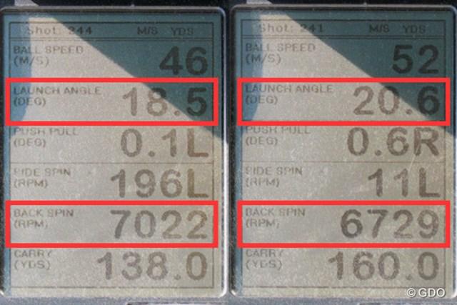RAZZLE DAZZLE CSI-M FORGED アイアン 新製品レポート (画像 2枚目) ミーやん(左)とツルさん(右)の弾道計測値。打ち出し角は高く、バックスピン量は今どきのアイアンに比べて明らかに多いため、グリーンに止めやすい