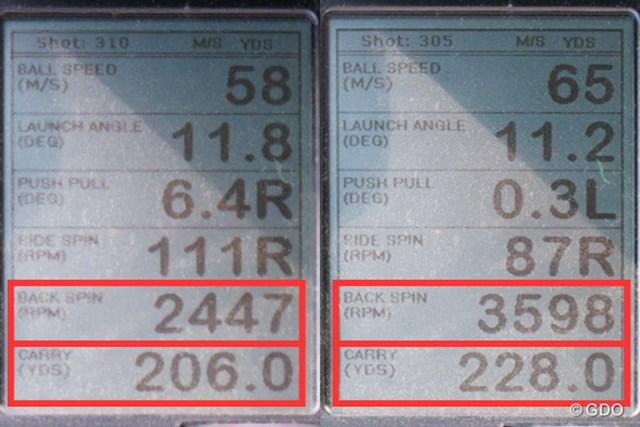 ミーやん(左)とツルさん(右)のティアップして試打した時の弾道計測値。スピン量を抑えた強い球が打ちやすい