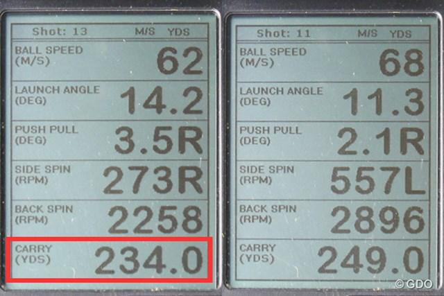 """フォーティーン DT-112 ドライバー 新製品レポート (画像 2枚目) ミーやん(左)とツルさん(右)の弾道計測値。いつもは20ヤード以上離されていたが、""""奇跡の一発""""のおかげで、その差が縮まった"""
