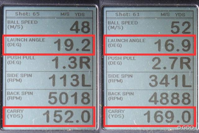 ダンロップ ゼクシオ フォージド アイアン 新製品レポート (画像 2枚目) ミーやん(左)とツルさん(右)の弾道計測値。他のフォージドアイアンに比べ、打ち出し角と飛距離性能は高い