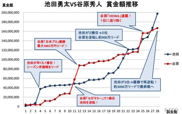 一進一退が続いた2人の賞金レースだが、最終戦を前に池田勇太が大きなアドバンテージを得た