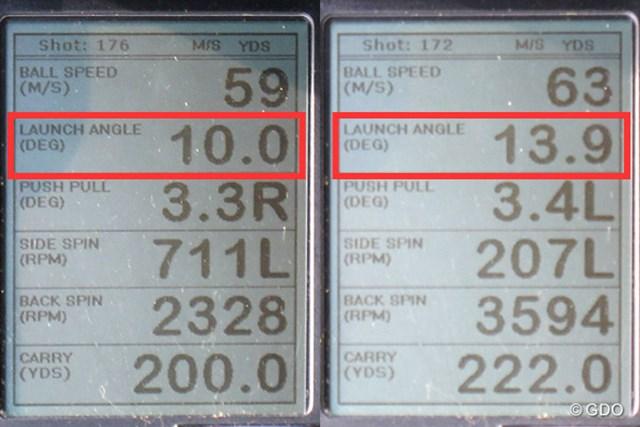 ミーやん(左)とツルさん(右)の弾道計測値。一般的なFWと比べて打ち出し角はやや低め。セカンド・ドライバーとしても使えそうだ