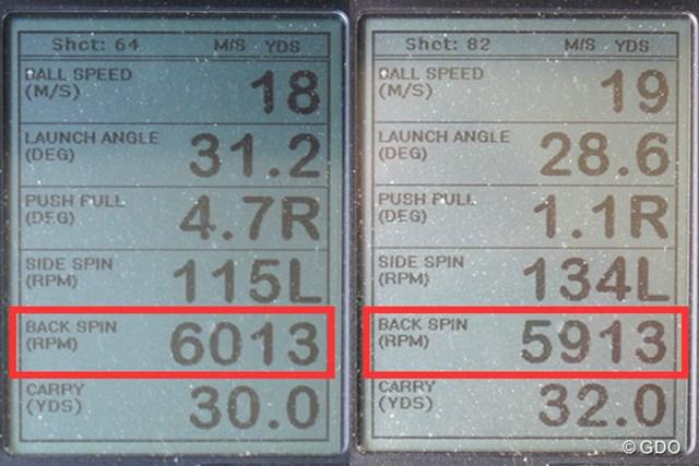 フォーティーン H-030 ウェッジ 新製品レポート (画像 2枚目) ミーやん(左)とツルさん(右)の弾道計測値。打球音のイメージと異なり、スピンはしっかりかかる