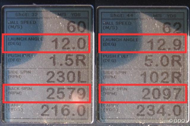 三菱レイヨン ディアマナ X 新製品レポート (画像 2枚目) ミーやん(左)とツルさん(右)の弾道計測値。ヘッドに厚く当てやすく、打ち出し角は高く、低スピン弾道が得られる