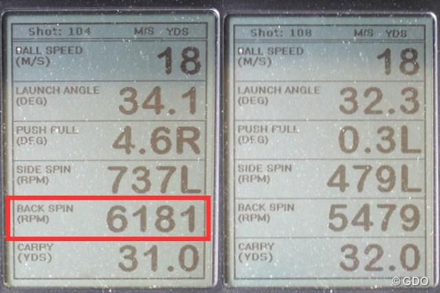 ミーやん(左)とツルさん(右)の弾道計測値。ミーやんのバックスピン量が6000回転をオーバーするなど、スピン性能は健在