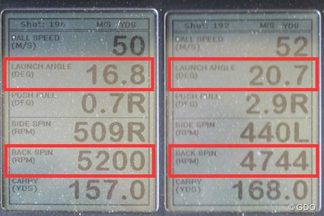 ダンロップ ゼクシオ プライム アイアン 新製品レポート (画像 2枚目) ミーやん(左)とツルさん(右)の弾道計測値。一般的なアイアンに比べ、打ち出し角が高く、スピン量は適度に多いため、安定した球が打ちやすい