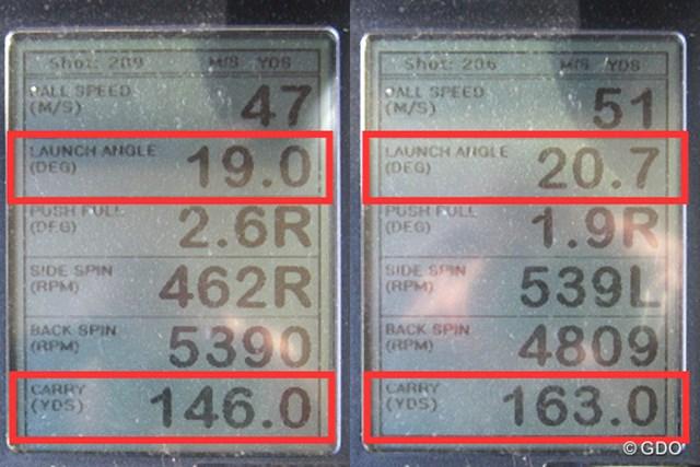 ミーやん(左)とツルさん(右)の弾道計測値。打ち出し角は20度前後と、高い弾道でキャリーが稼げる