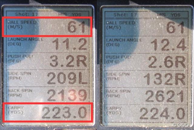 ミーやん(左)とツルさん(右)の弾道計測値。インパクトで球を押し込める影響か、初速とキャリー(飛距離)アップにつながった