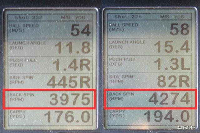 ミーやん(左)とツルさん(右)の弾道計測値。ロフト角19度でバックスピン量が4000回転付近と、安定した弾道が打ちやすい