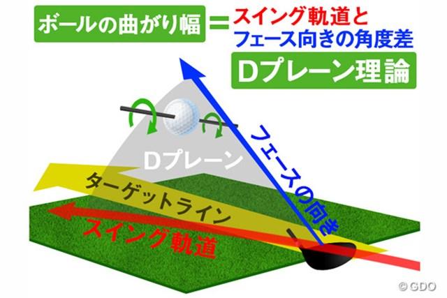 Dプレーンとはフェース向きとスイング軌道が作る平面のこと