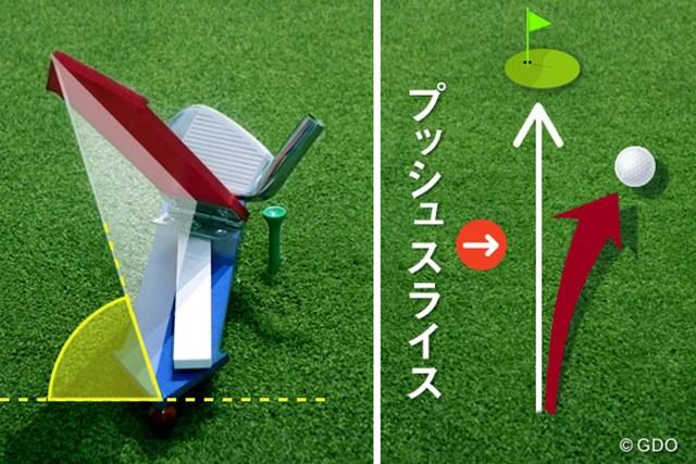 スライスの直し方、実は間違っていた!? ~Dプレーン理論によるスライスの直し方~ 画像01 プッシュスライスの原因を模型を使って解説