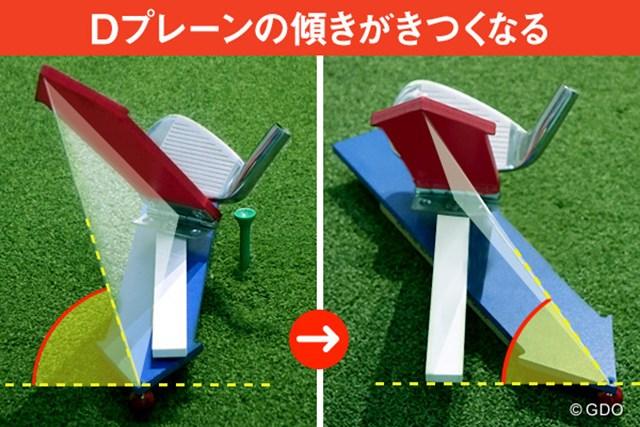 スライスの直し方、実は間違っていた!? ~Dプレーン理論によるスライスの直し方~ 画像02 Dプレーンの傾きがきつくなるほど、ボールの曲がり幅は大きくなる
