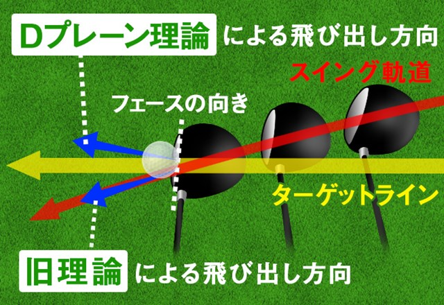 Dプレーン理論による上から見たボールの打ち出し方向