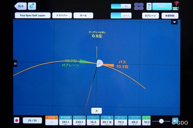 フェースは左に0.9度、スイング軌道は右に10.2度。スイング軌道を右にすればするほど、フックの度合いはひどくなる