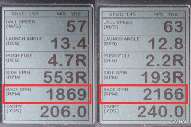 テーラーメイド M1 460 ドライバー 新製品レポート  (画像 2枚目) ミーやん(左)とツルさん(右)の弾道計測値。バックスピン量が2000回転付近と、ボールの吹け上がりを抑えてくれる