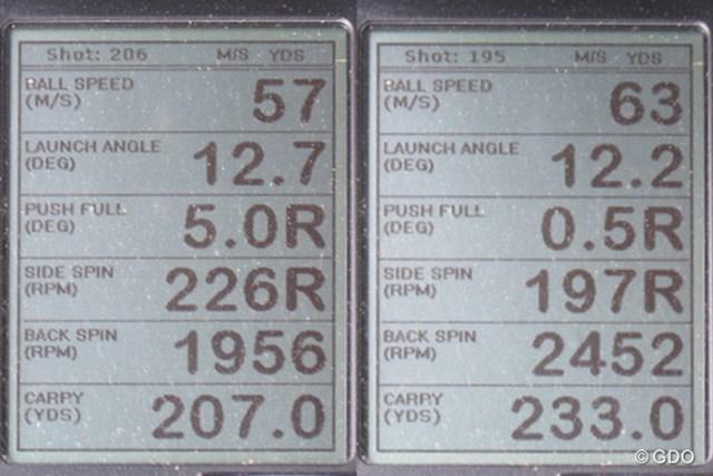 テーラーメイド M2 ドライバーを試打したときのミーやん(左)と、ツルさん(右)の弾道計測数値