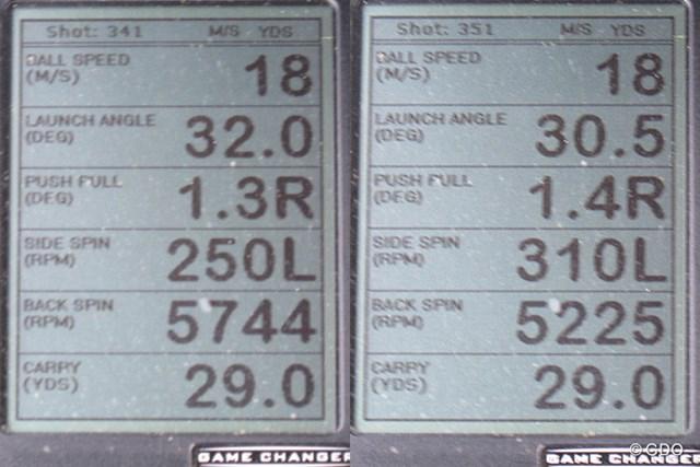 ミーやん(左)と、ツルさん(右)の弾道計測値。数発試してみたが、下から2番目のバックスピン量は5200~5700回転と、高い数値で安定している