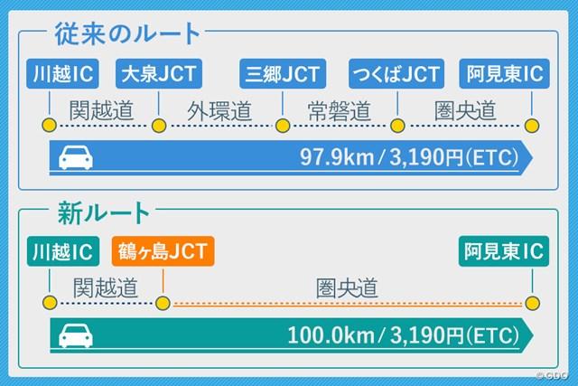 圏央道を通る新ルート 川越ICから阿見東ICへ向かう場合の従来ルートと新ルートを比較。距離はほぼ同じで、高速料金は同額(ETC利用時)。※距離、料金は「ドラぷら」を使って調査