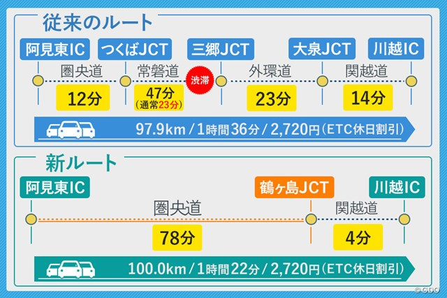 圏央道 所要時間比較(復路) 土曜17時出発で、従来ルートが1時間36分に対して、新ルートは1時間22分。新ルートのほうが14分早いという結果になった。※距離、料金、所要時間は「ドラぷら」を使って調査