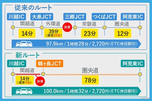 圏央道 所要時間比較(往路) 土曜朝7時に出発時間を設定。従来ルートの所要時間は渋滞も考慮されて1時間28分。新ルートは1時間34分。※距離、料金、所要時間は「ドラぷら」を使って調査