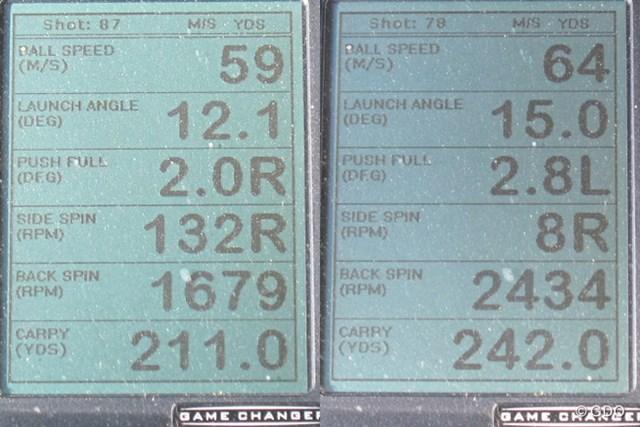 オノフ ドライバー KURO 新製品レポート 画像02 ミーやん(左)とツルさん(右)の弾道計測値