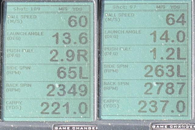 ミズノ MP TYPE-1 ドライバーを試打した時の、ミーやん(左)とツルさん(右)の弾道計測値