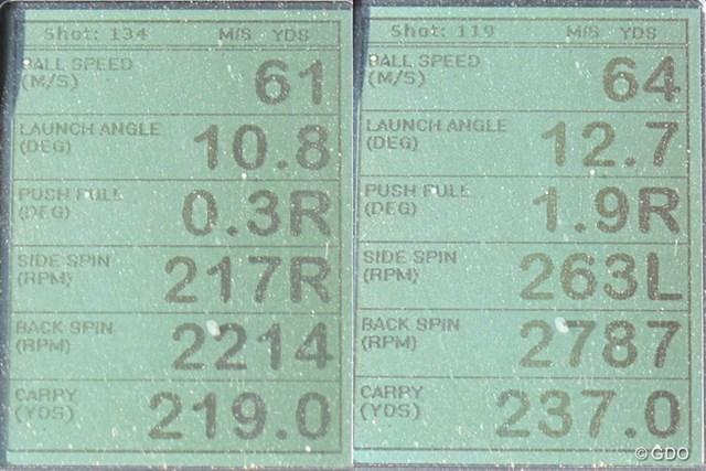 ミズノ MP TYPE-2 ドライバー 新製品レポート 画像02 ミズノ MP TYPE-2 ドライバーを試打した時の、ミーやん(左)とツルさん(右)の弾道計測値