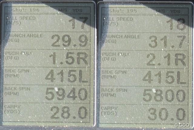 ボーケイ デザイン フォージド ウェッジを試打した時の、ミーやん(左)とツルさん(右)の弾道計測値